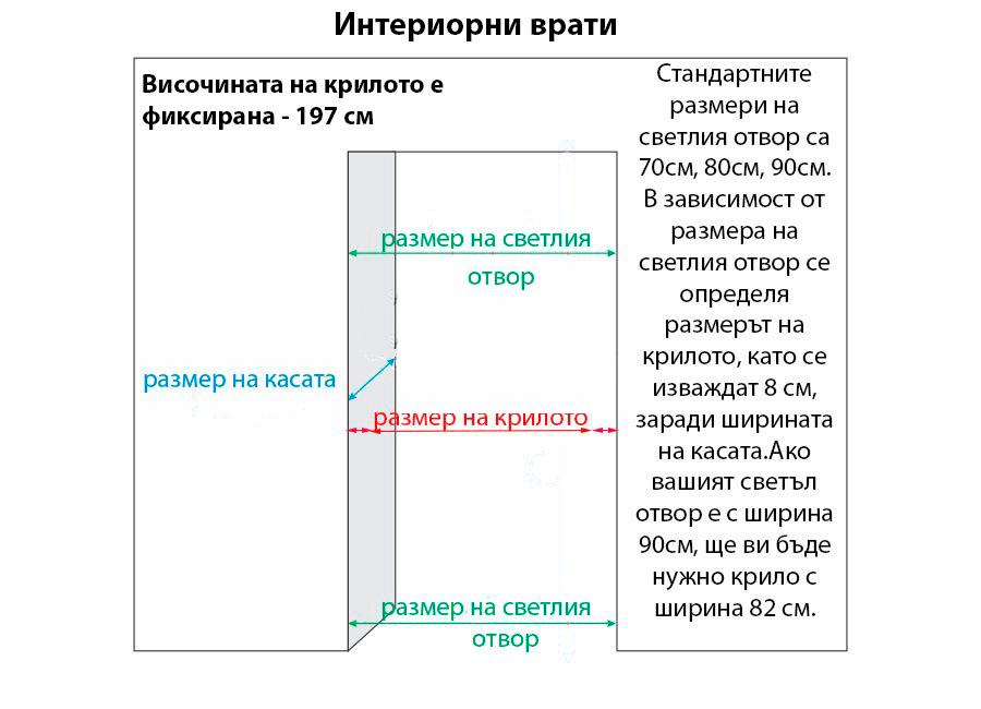 Как да вземем размери на врата
